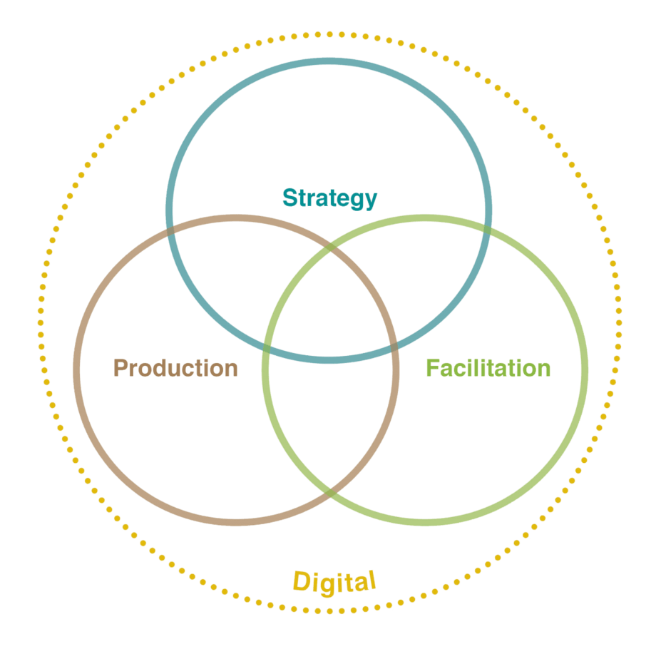 venn diagram of strategy, facilitation, production